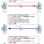 【図解】TCPコネクションのシーケンスと状態確認〜3way handshake, FIN/RST, netstat〜