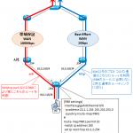 【図解】ポリシーベースルーティング(Linux の iproute2) の仕組みと設定例~