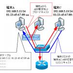 【図解】ARPの仕組みとWindows/Linuxでの仕様・コマンド 〜種類、フォーマット、キャッシュ時間、確認・クリアコマンド〜