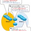 【図解】初心者にも分かり易いOSPFの仕組みとメリット, エリア設計の考え方, LinkStateについて