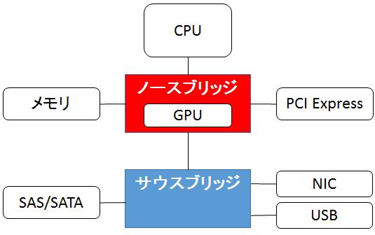 チップセット、GPU、PCI-Express...