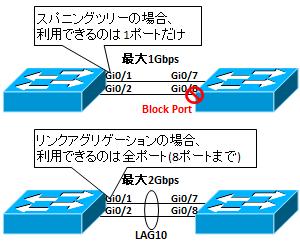 図解】リンクアグリゲーションの仕組み〜負荷分散、LACPとStatic