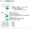 Global IP 8個(固定IP8)の設計, 使い方 ~NAT利用, 使えるアドレス数, IP Unnumbered~