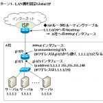 【図解】Global IP 8個(固定IP8)の設計, 使い方~NAT利用,使えるアドレス数,IP Unnumbered~