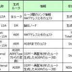 【OSPF】LSA の概要とフォーマット
