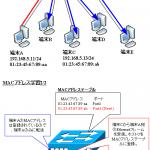 【図解】スイッチングとMACアドレステーブルの学習アルゴリズム