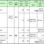 【OSPF】ネットワークタイプについて