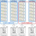 【図解/OSPF】ABRの役割とシーケンス、切り替わり時間
