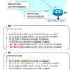 【図解/OSPF】Point-to-Point トポロジのメリット・特徴