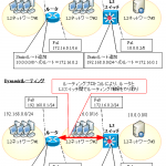 【図解】スタティックルーティングとダイナミックルーティングのメリット/デメリット,設定イメージ