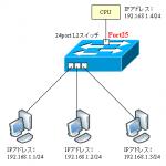 【図解】L2スイッチのIPアドレスとデフォルトゲートウェイ, 複数IPについて