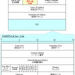 【図解】TCPヘッダのフォーマット〜シーケンス,PSH,RST,URGの動作〜
