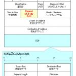 UDPヘッダのフォーマット