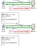 固定Global IP 1個(固定IP1)を拡張NATやバーチャルホストで効率的に使う方法