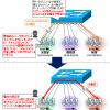 【図解】初心者にも分かる VLAN 入門〜仕組み,メリットや必要性について〜