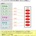 【図解】CPUのコアとスレッドとプロセスの違い・関係性、同時マルチスレッディング、コンテキストスイッチについて