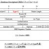 【OSPF】DBDパケットのフォーマットと詳細