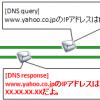 【図解&実践】http通信入門~仕組みとシーケンスをtelnetやwiresharkで確認,理解する