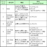 【OSPF】パケットの概要とフォーマット(ポート番号, プロトコル番号について)