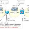 ルーティングテーブル ~Ciscoの書き方や確認/見方, NextHop等の経路情報~