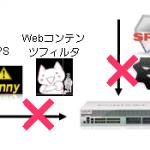 【図解】UTMの概要と役割、SSLインスペクションやSSL復号化について