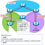 【図解/OSPF】Virtual Link(仮想リンク)の本質的な考え方