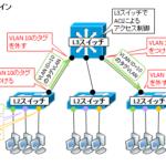 【図解】トランクポートとアクセスポートの違い、trunk port に access port や PC を接続するとどうなるか