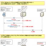 【図解】初心者にも分かるDNSの仕組み〜GoogleのIP確認, 逆引きの必要性, レコードの種類等〜