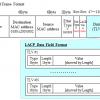 LACPのフォーマットとネゴシエーションの仕組み