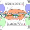 【図解】MPLS-VPNの設定~スーパーバックボーン, sham-link, 拡張コミュニティについて~