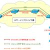 【図解】CFM(L2ping/L2traceroute)の概要とフレームフォーマット