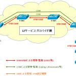 【図解】Ethernet OAM の概要~種類/規格と守備範囲~