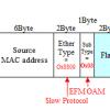 【図解】EFM OAM(IEEE802.3ah)の概要とフレームフォーマット