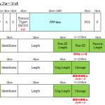 【図解】PPP/PPPoE の認証 (PAP/CHAP/MS-CHAPv2)とシーケンス, callin オプションについて