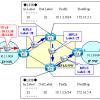 【図解/MPLSの基本】PHP(Penultimate Hop Popping)の動作・仕組み