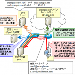 【図解】初心者にも分かるメールの送受信の仕組み