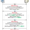 【図解】初心者にも分かるDHCPの仕組み (シーケンス、UDPを使う理由、実装例、設定例)