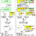 【図解】よく分かるデジタル証明書(SSL証明書)の仕組み 〜https通信フロー,発行手順,CSR,自己署名(オレオレ)証明書,ルート証明書,中間証明書の必要性や扱いについて〜