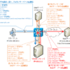 【図解】httpプロキシサーバの仕組み(http GET/https CONNECTメソッド)や必要性・役割・メリットデメリット・DNSの名前解決の順序
