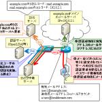 【図解】初心者にも分かるメールの送受信とメールサーバの仕組み