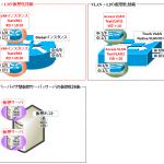 【図解】VRFの概要と仕組み ~VRF-Liteとの違い,構成例,設定例について~