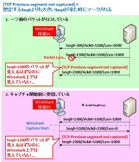 """図解】Wiresharkの""""Bad TCP""""エラー ~Retransmission,Dup ACK"""