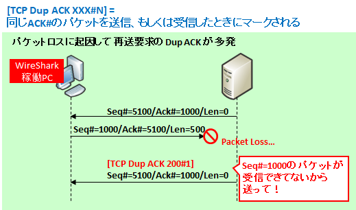 "図解】Wiresharkの""Bad TCP""エラー ~Retransmission,Dup ACK,Out-Of"