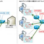 【図解】マルチキャストルーティング入門〜PIMとIGMPの違い,構成例〜