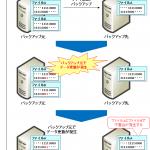 【図解】スナップショット(シャドウコピー)の仕組み、バックアップとの違い、注意点、VMwareやWindows等での使い方