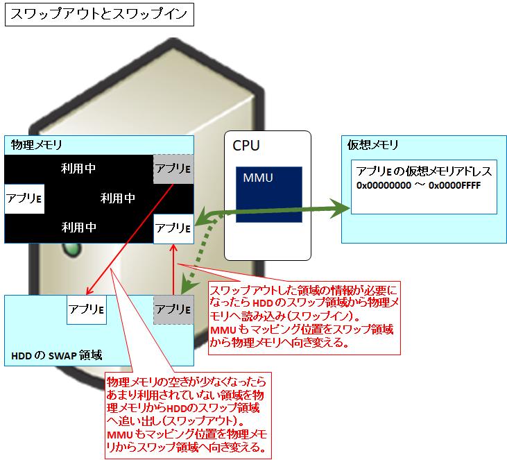 図解】仮想記憶(仮想メモリ)の本質や仕組み、メリット 〜スワップ、MMU ...