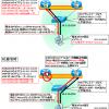 【図解】VRRPの仕組みと構成、切り替わり時間(プリエンプト)