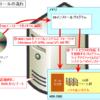 【図解】初心者向けファイルシステムの基礎知識〜仕組み, OSとの関係, アクセス権との連携〜