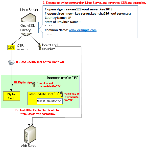 About Digital Certificate | SEの道標