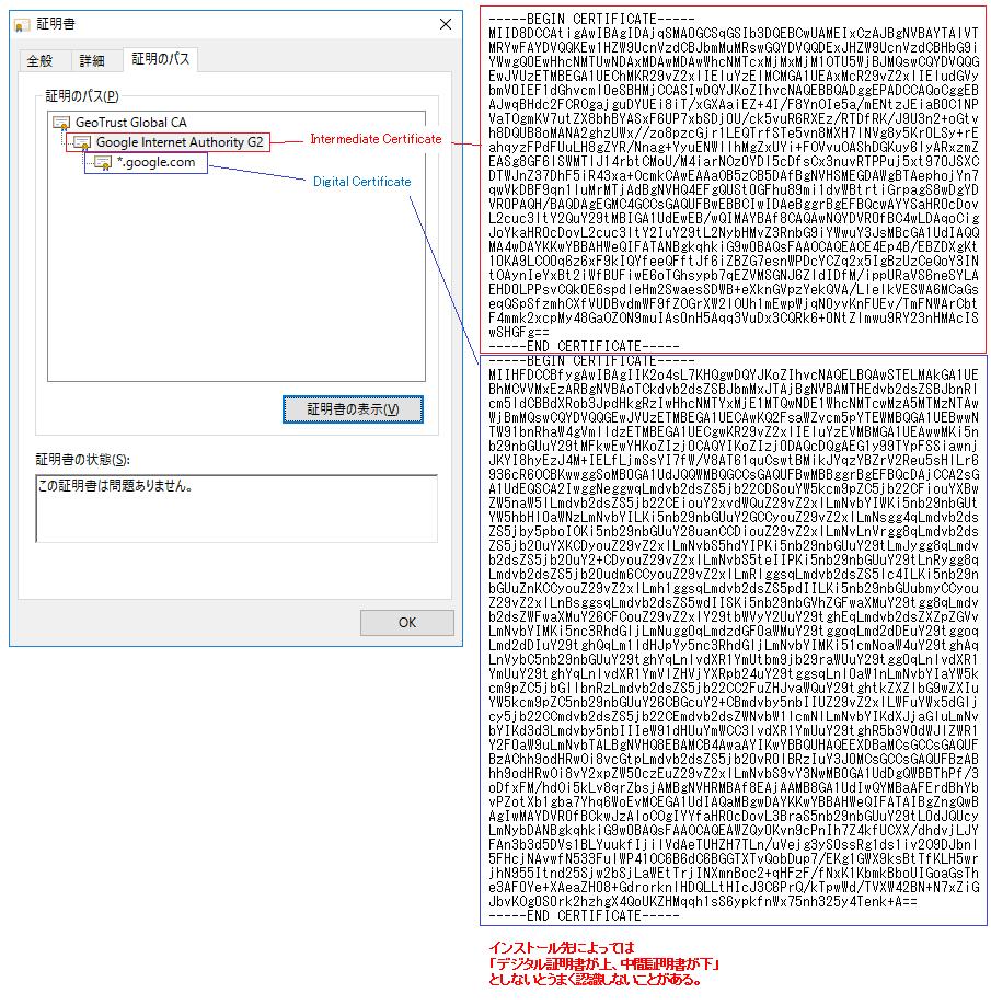 About Digital Certificate Se